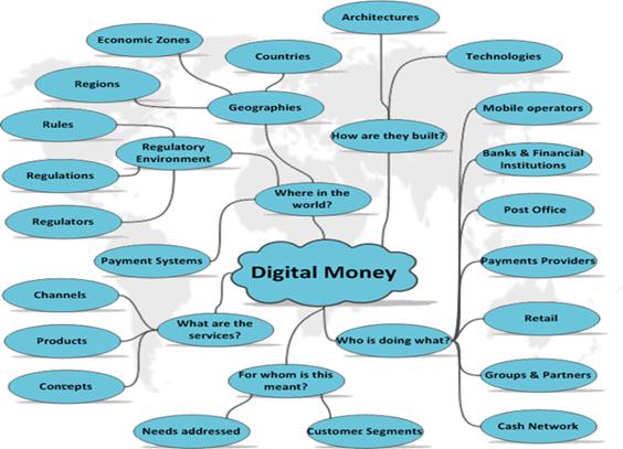 digitalmoneyecosystem