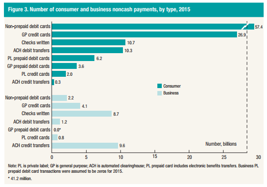 Federal Reserve Board - Federal Reserve Payments Study